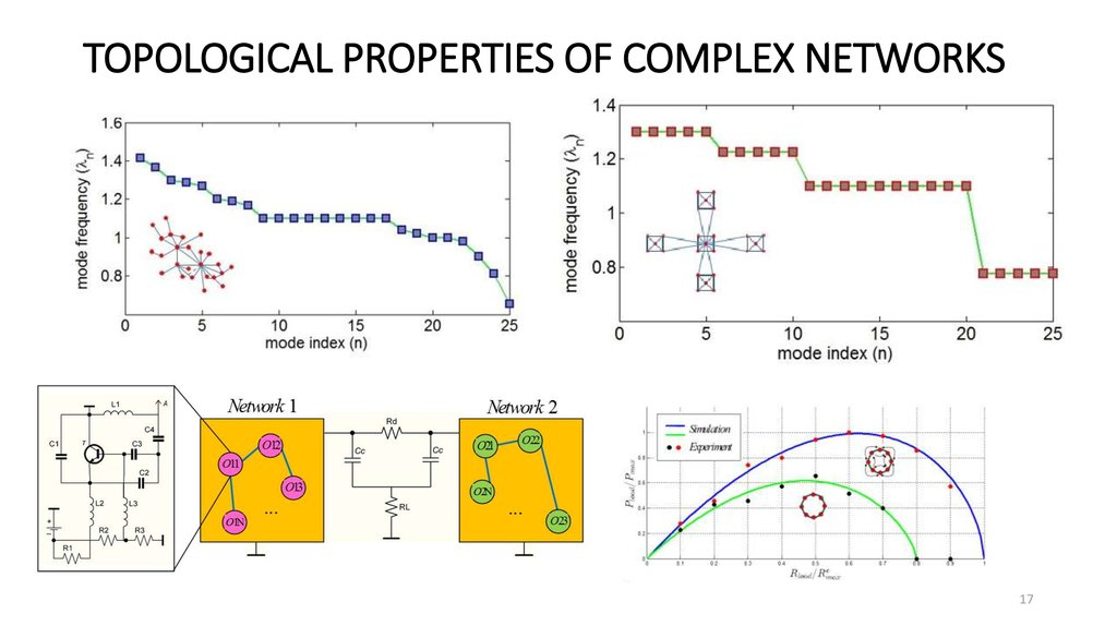 TOPOLOGICAL PROPERTIES OF COMPLEX NETWORKS
