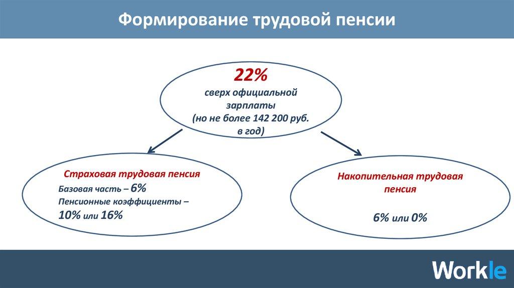 Кто получит базовую часть пенсии какая пенсия минимальная в воронеже