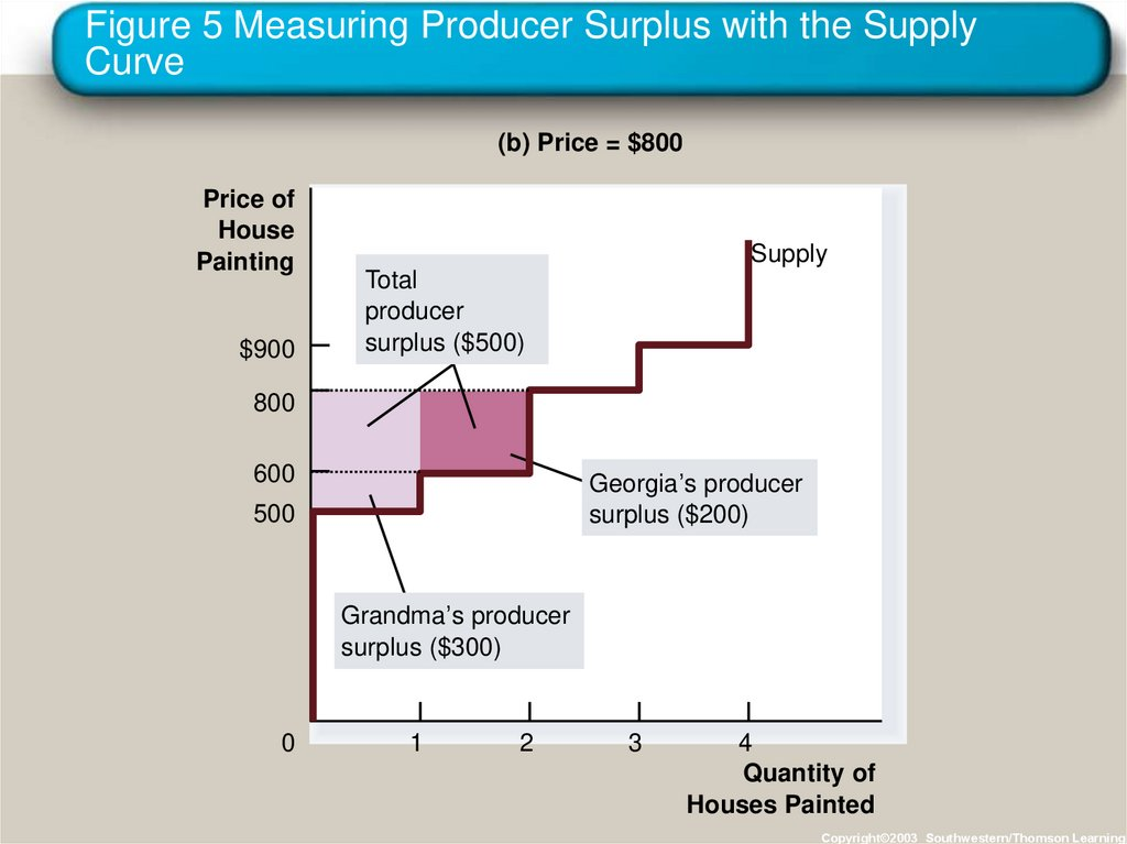 Figure 5 Measuring Producer Surplus with the Supply Curve