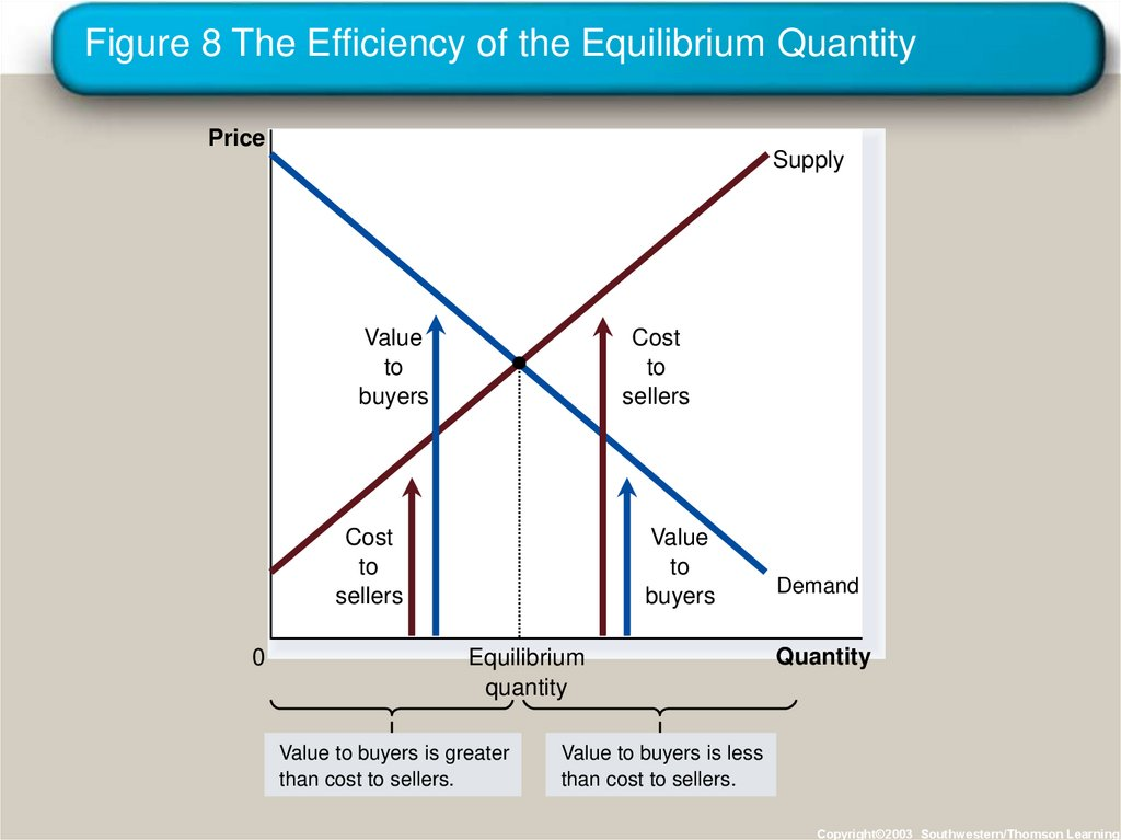 Figure 8 The Efficiency of the Equilibrium Quantity
