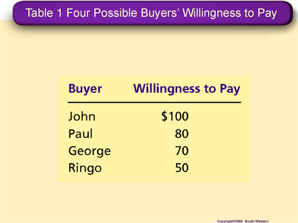 Table 1 Four Possible Buyers' Willingness to Pay