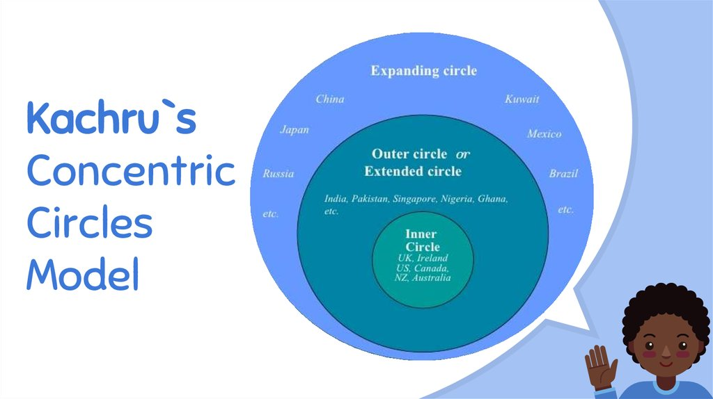 Kachru`s Concentric Circles Model
