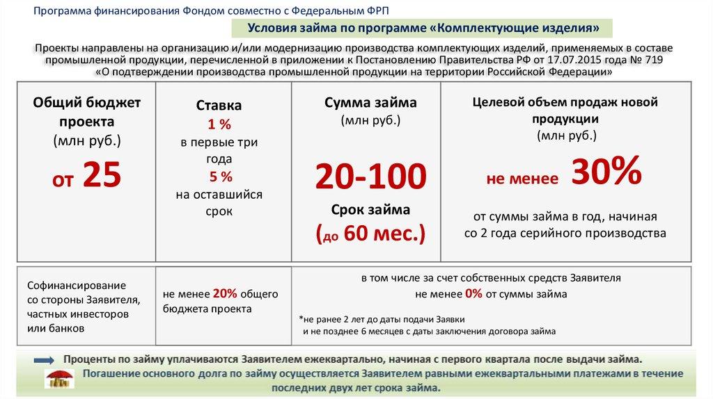 дата заключения договора займа credit one bank platinum visa app