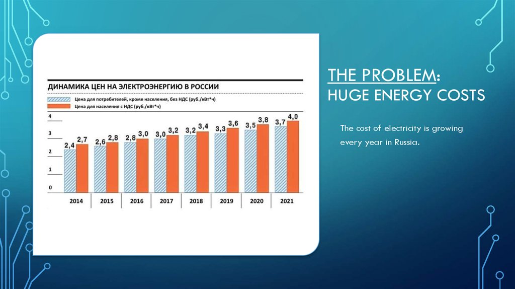 The problem: huge energy costs