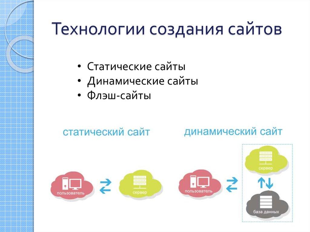 Пример создания динамического сайта как сделать интернет магазин парфюмерии