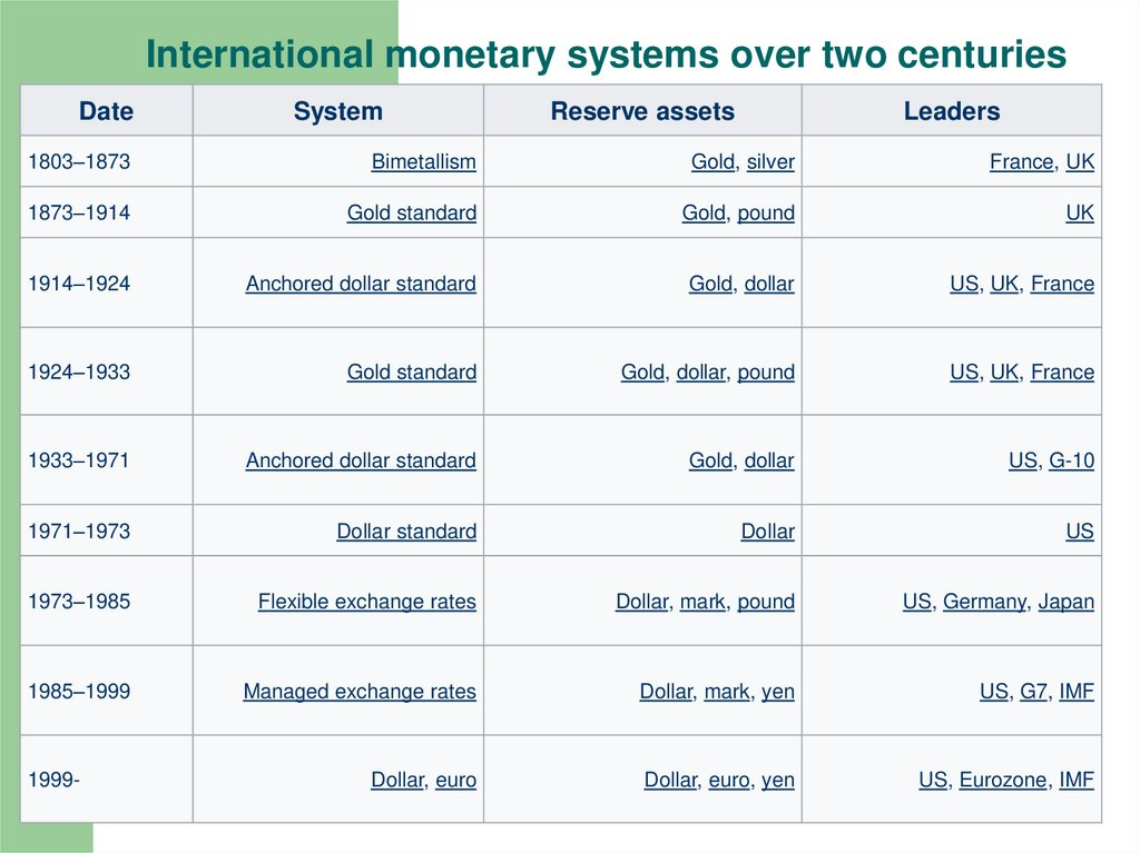 International monetary systems over two centuries
