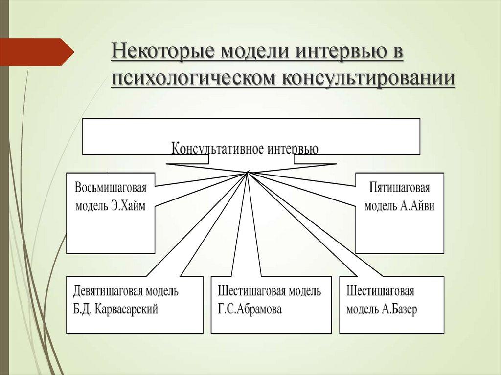 Модели консультирования в социальной работы фото видео студия москва