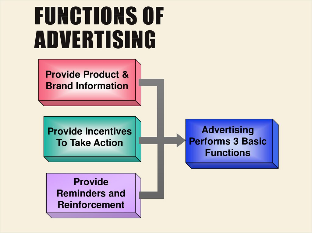 Functions of Advertising