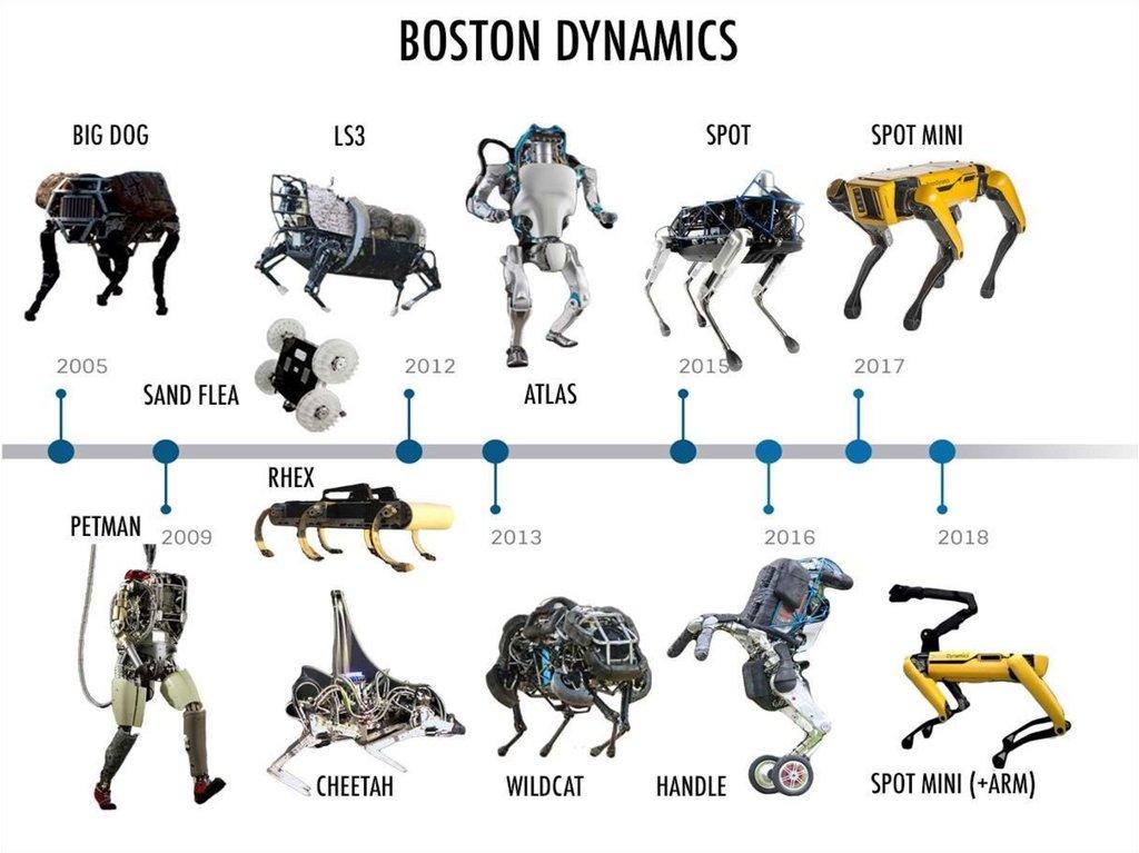 Boston dynamics. Robots - online presentation
