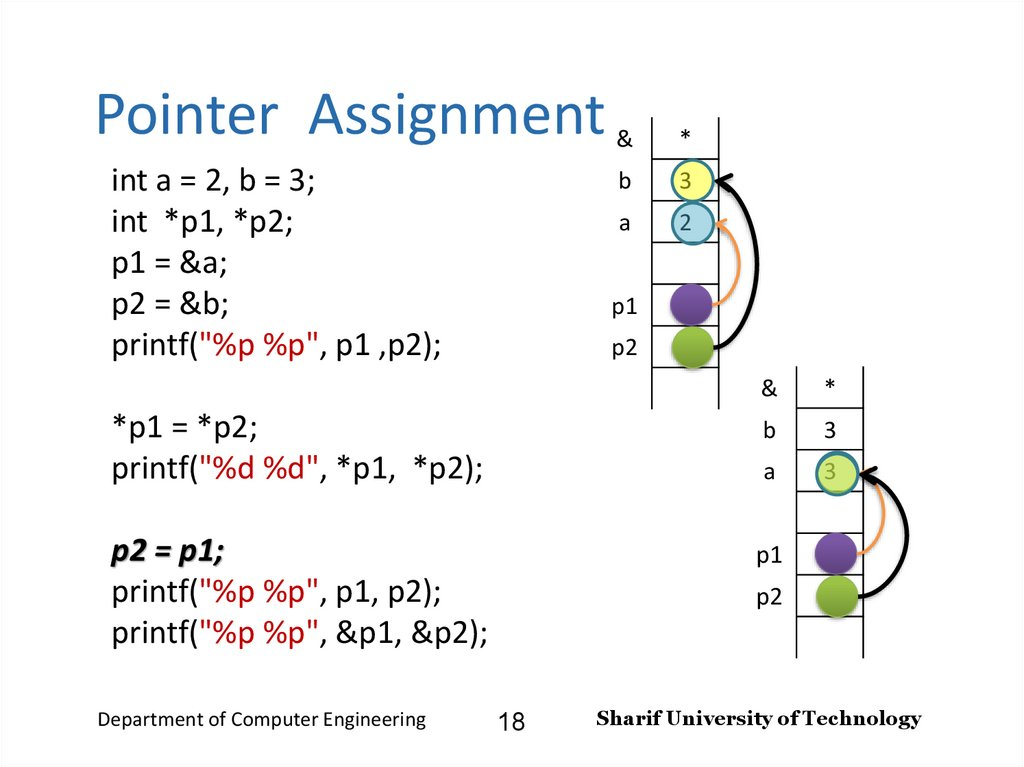 Pointer Assignment