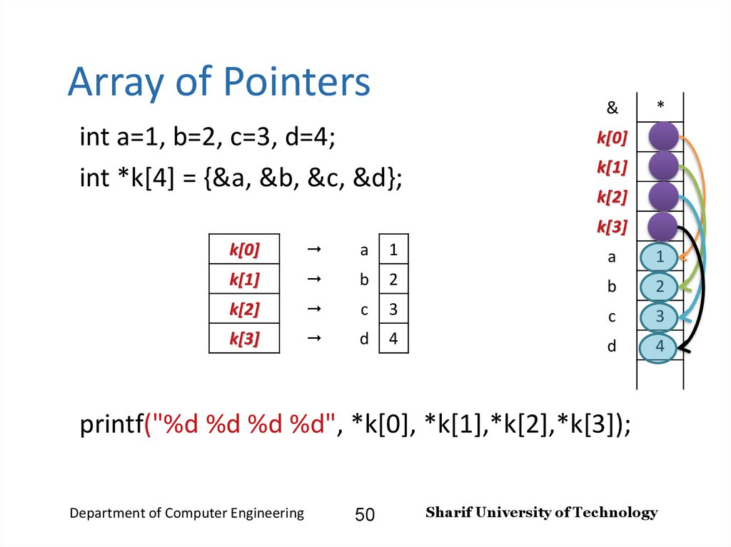 Array of Pointers
