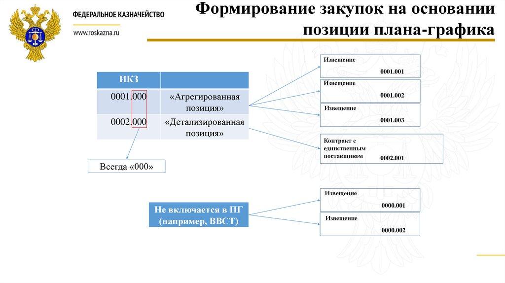 Постановление правительства рф 334