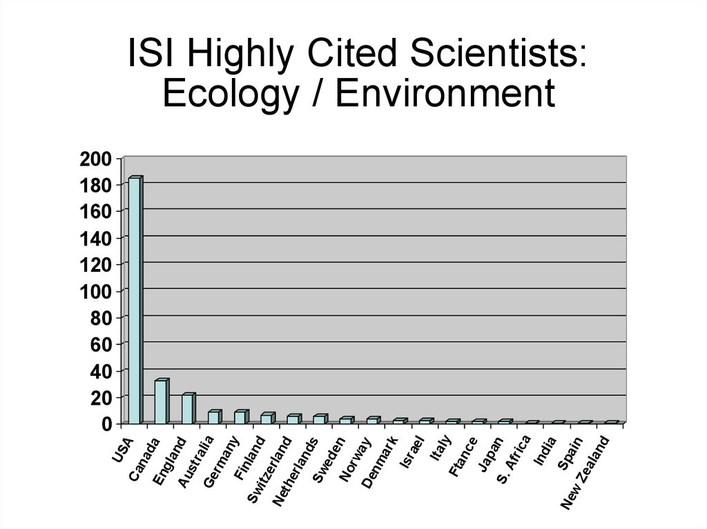ISI Highly Cited Scientists: Ecology / Environment