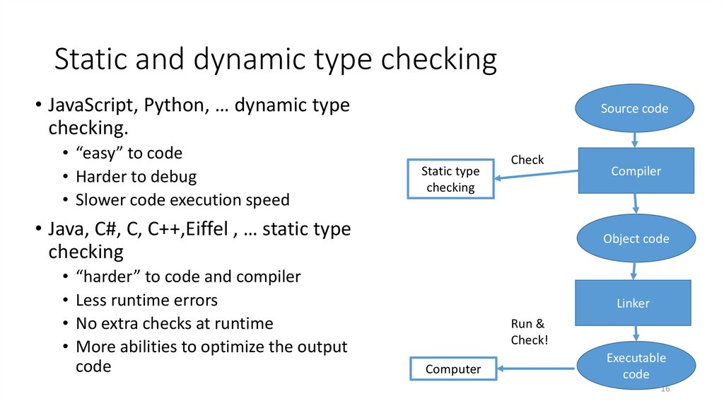 Static and dynamic type checking
