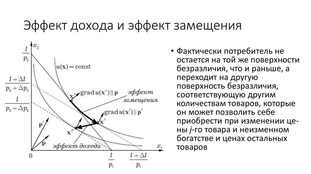 При этом уровень полезности возрастает, потреблению соответствует более высокая кривая безразличия.