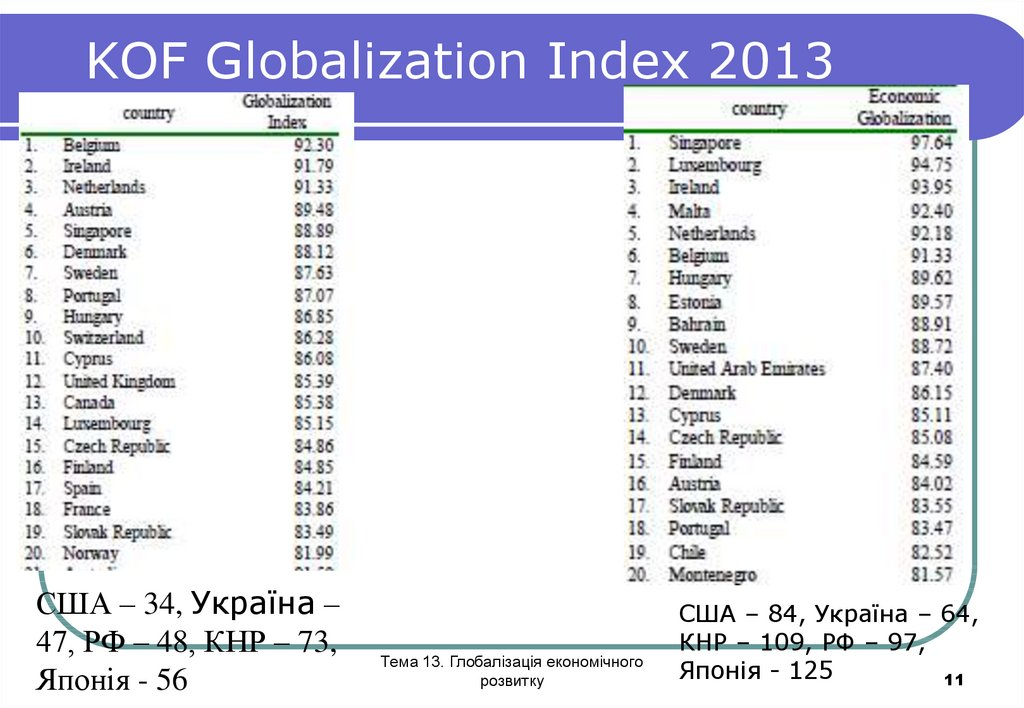 KOF Globalization Index 2013
