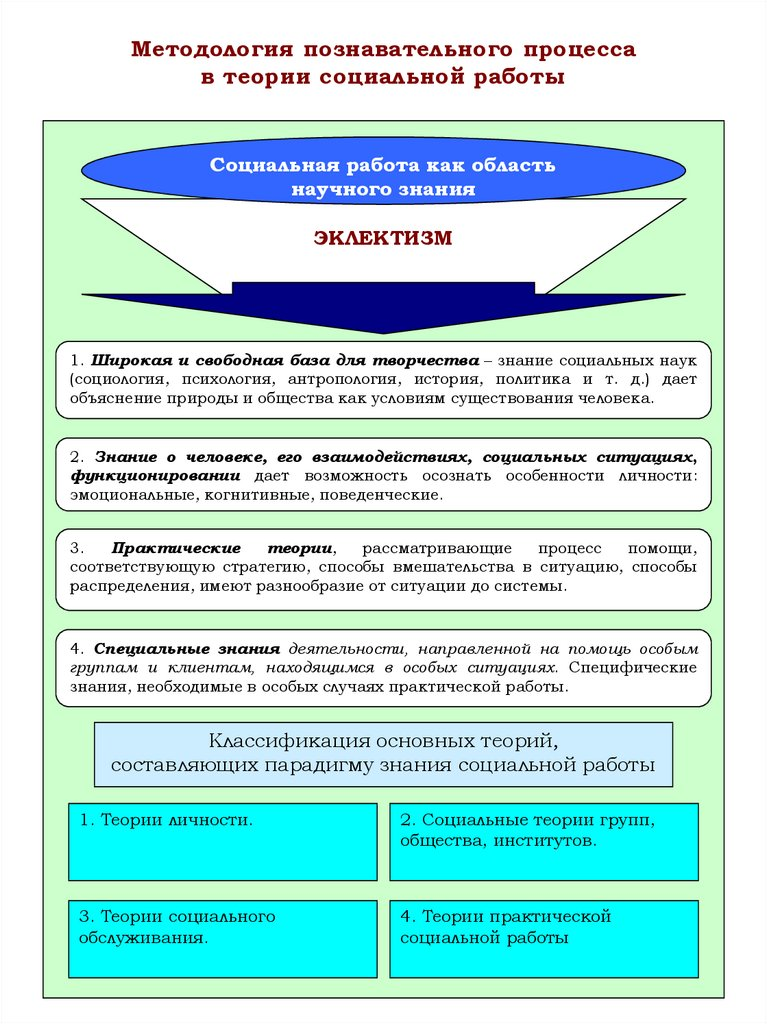 Социальные теории и модели социальной работы контрольная работа ищу работу полная модель