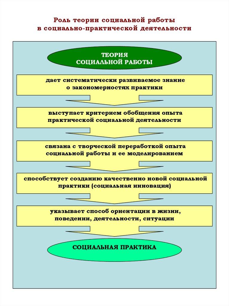 Психодинамической модели социальной работы связано с именем работа сопровождающая девушка
