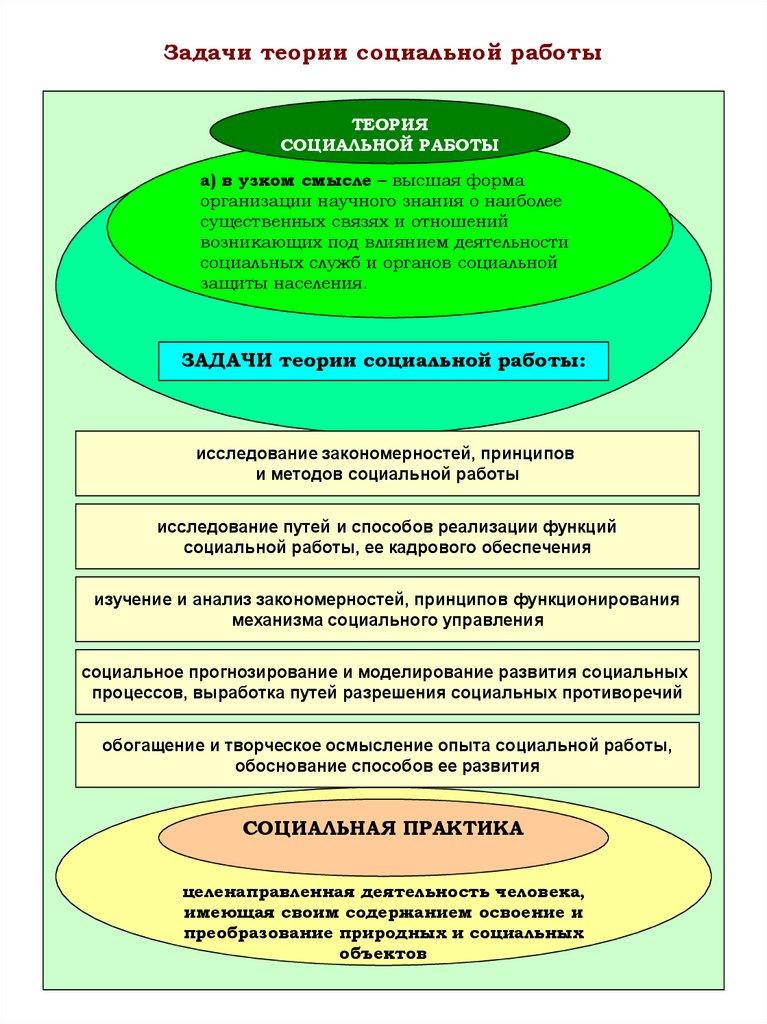 развитие психодинамической модели социальной работы связано с именем