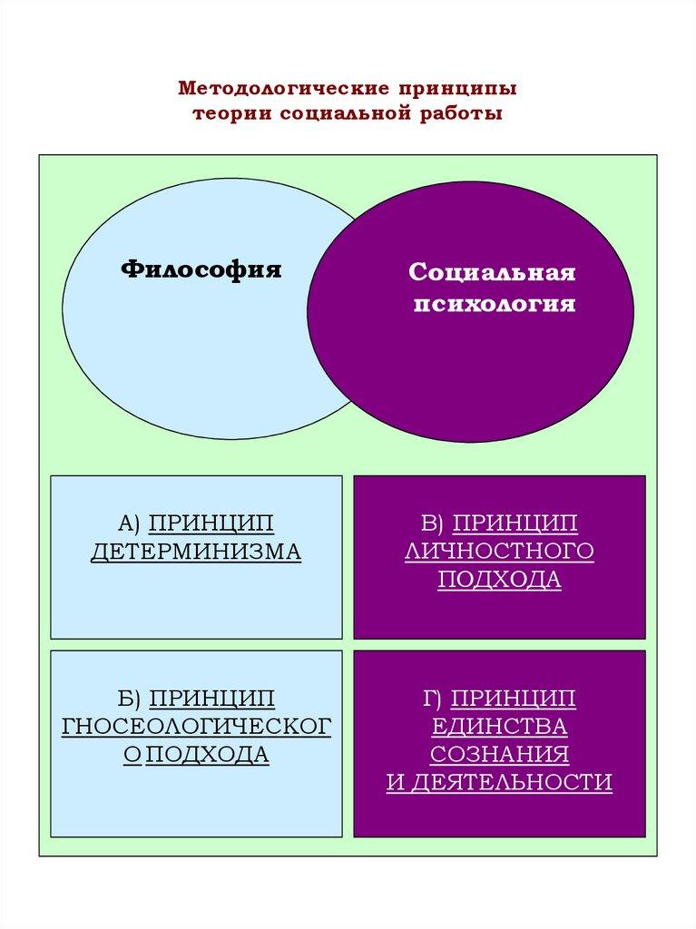 Модели философии социальной работы работа по вемкам в мурманск