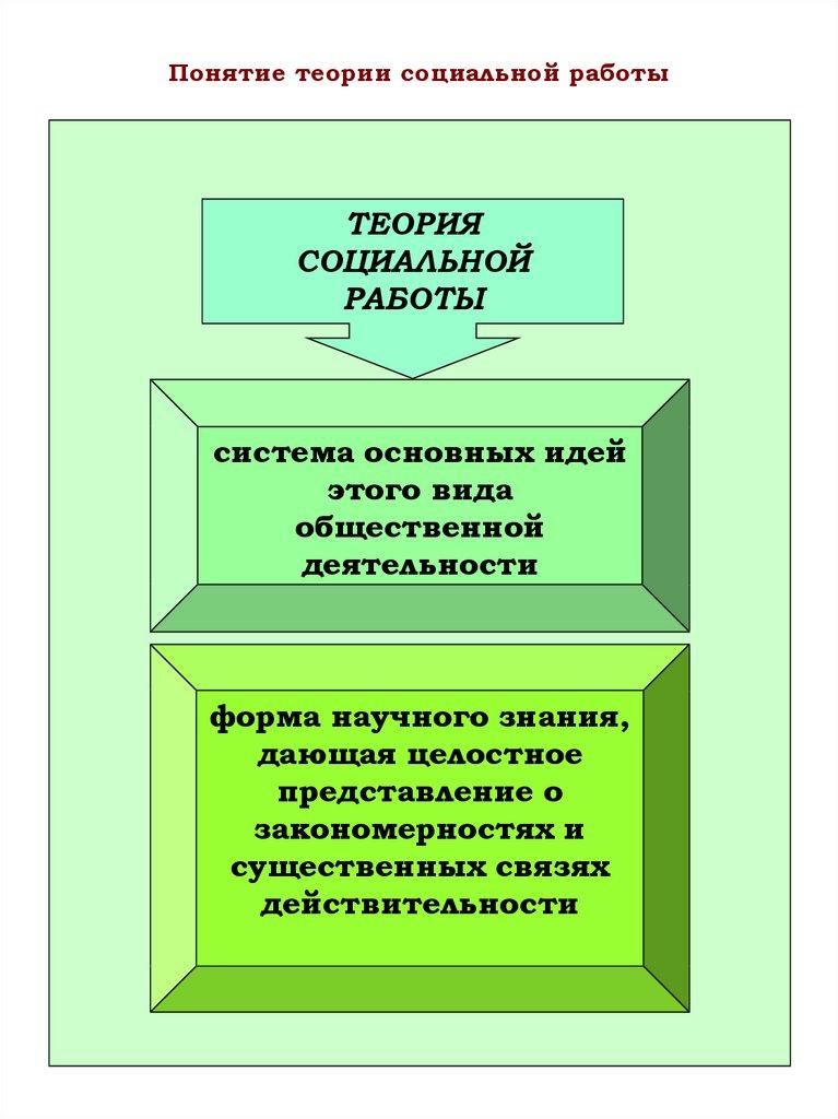 Теория социальной работы модели жизни модели работа мужчины