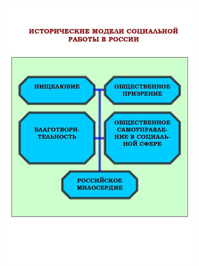 Модели социальной работы с пожилыми в россии и за рубежом во сколько лет можно стать моделью