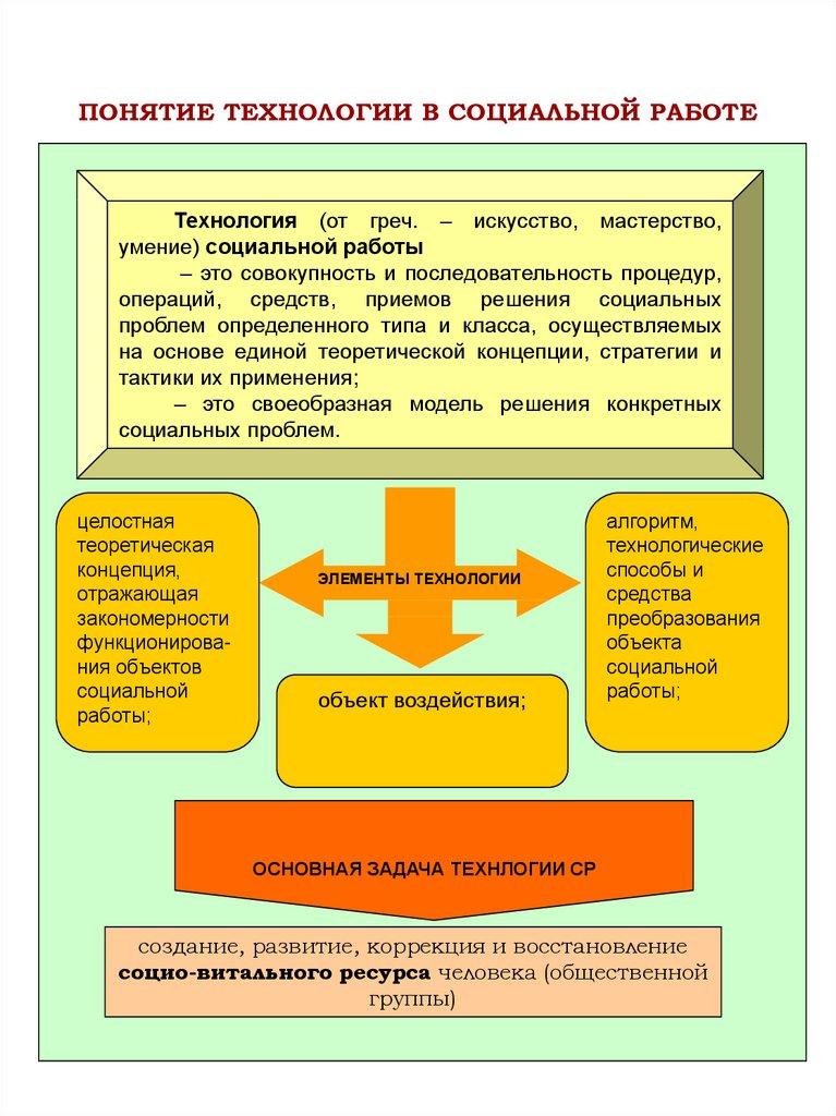 основные модели социальной работы за рубежом