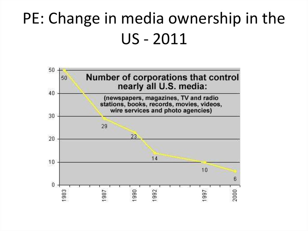 PE: Change in media ownership in the US - 2011