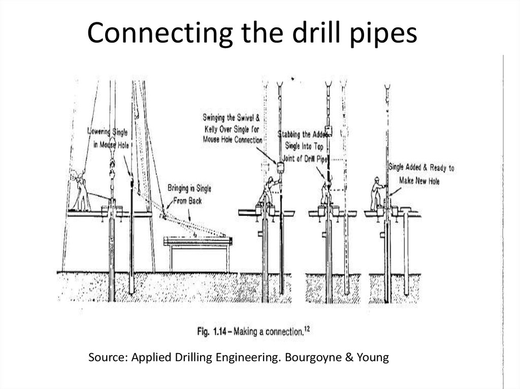 oil and gas industry  drilling rig and hoisting system