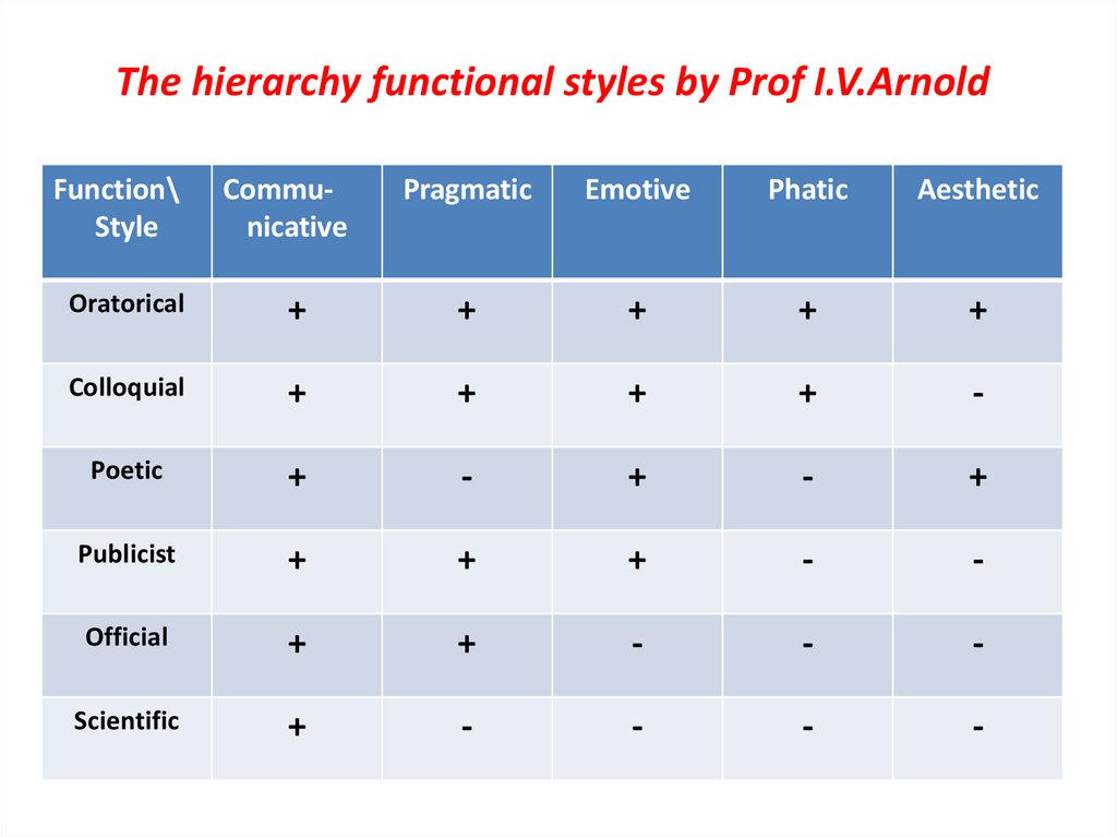 The hierarchy functional styles by Prof I.V.Arnold