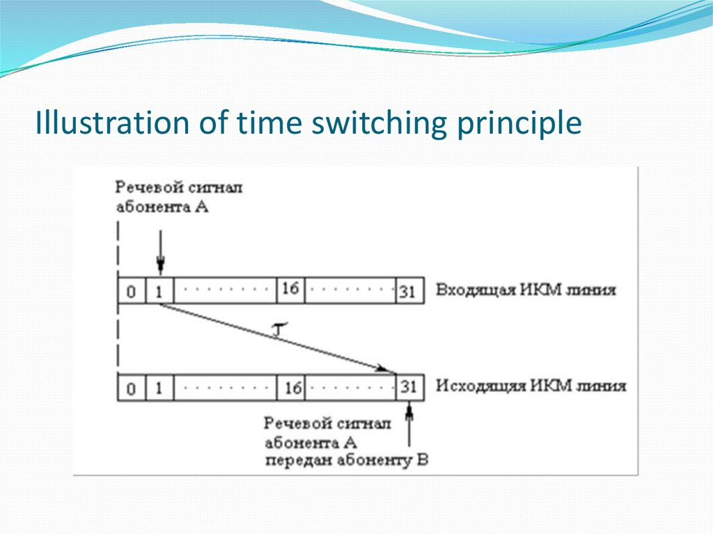 Illustration of time switching principle