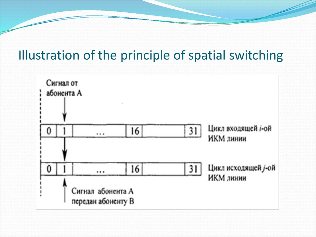 Illustration of the principle of spatial switching