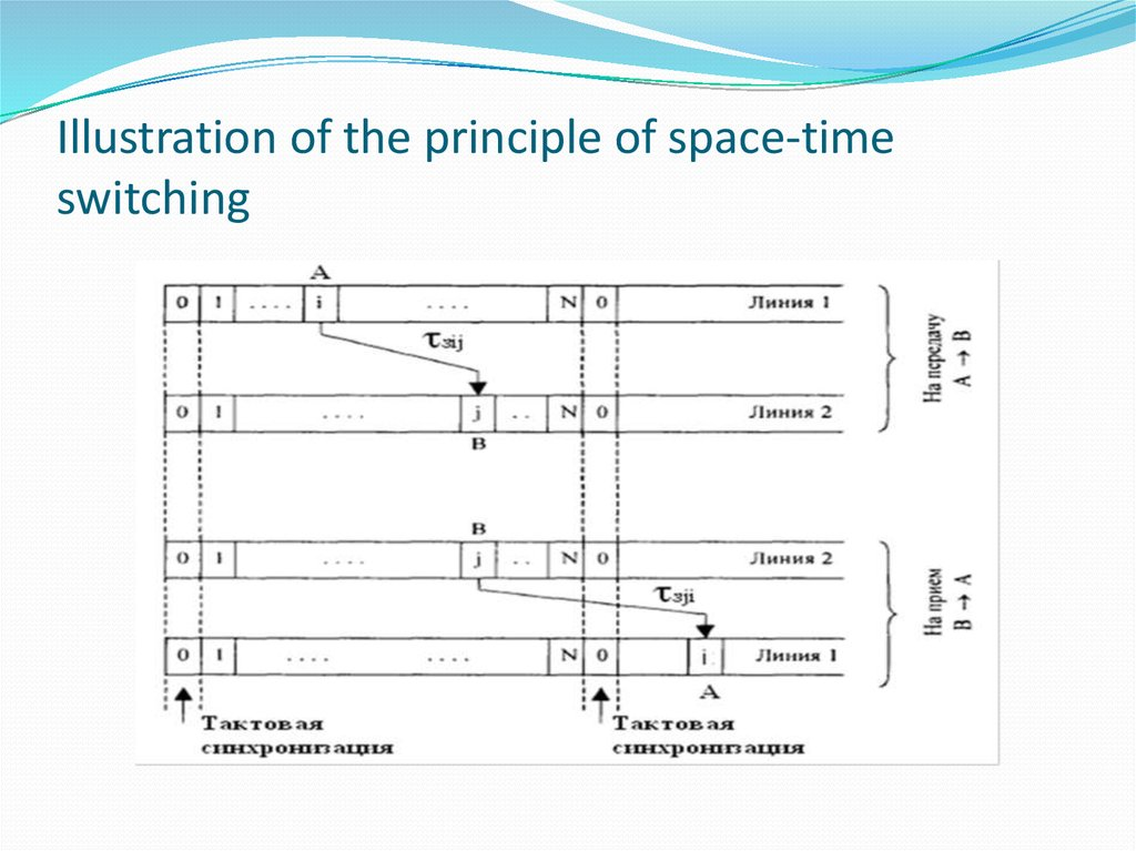 Illustration of the principle of space-time switching