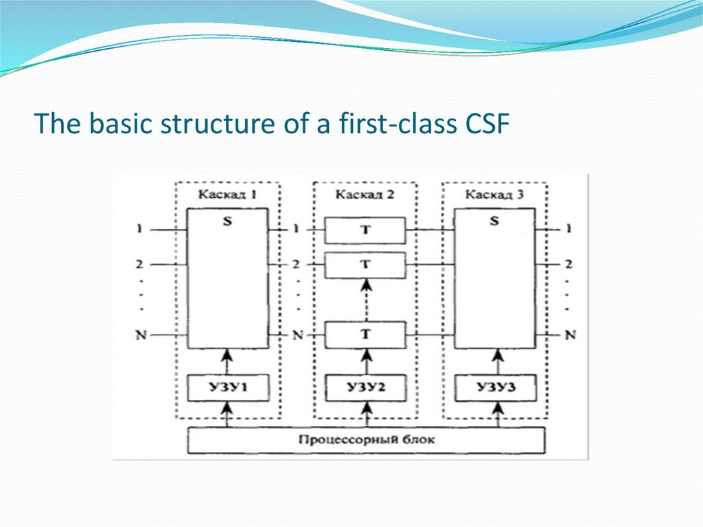 The basic structure of a first-class CSF