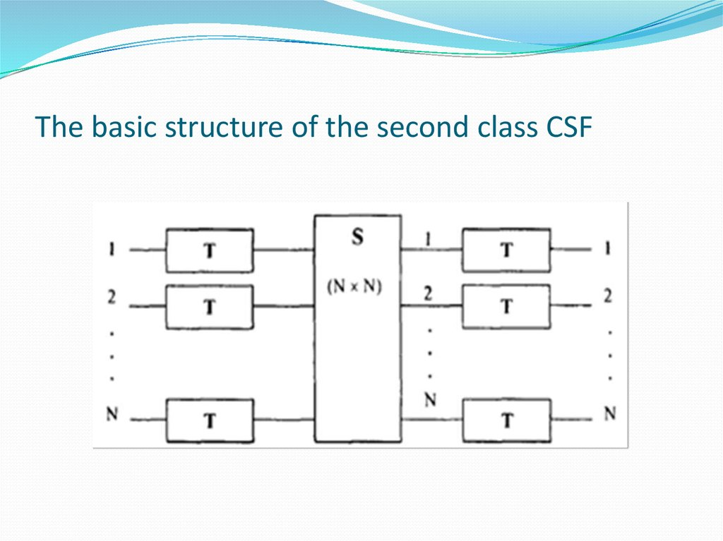 The basic structure of the second class CSF