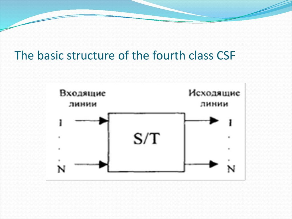 The basic structure of the fourth class CSF