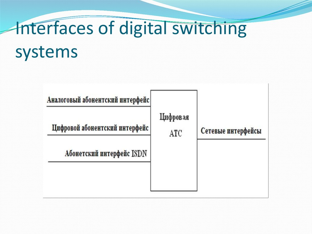 Interfaces of digital switching systems