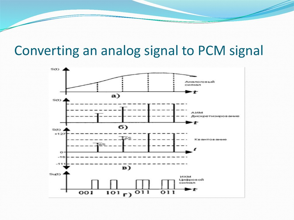 Converting an analog signal to PCM signal