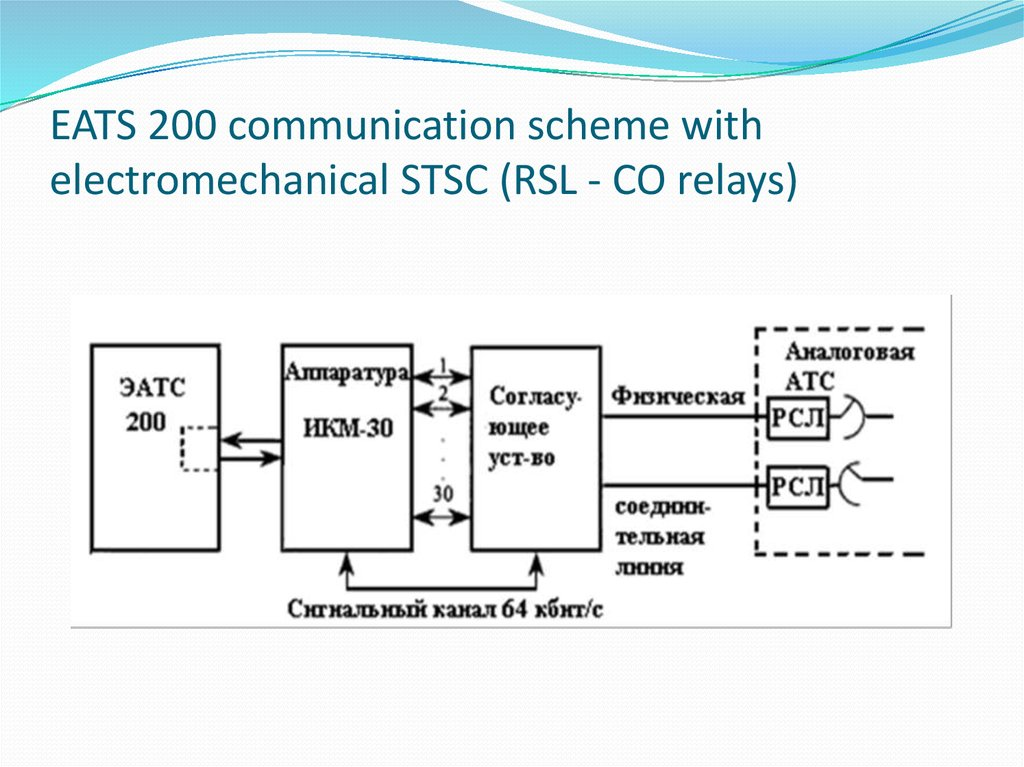 EATS 200 communication scheme with electromechanical STSC (RSL - CO relays)