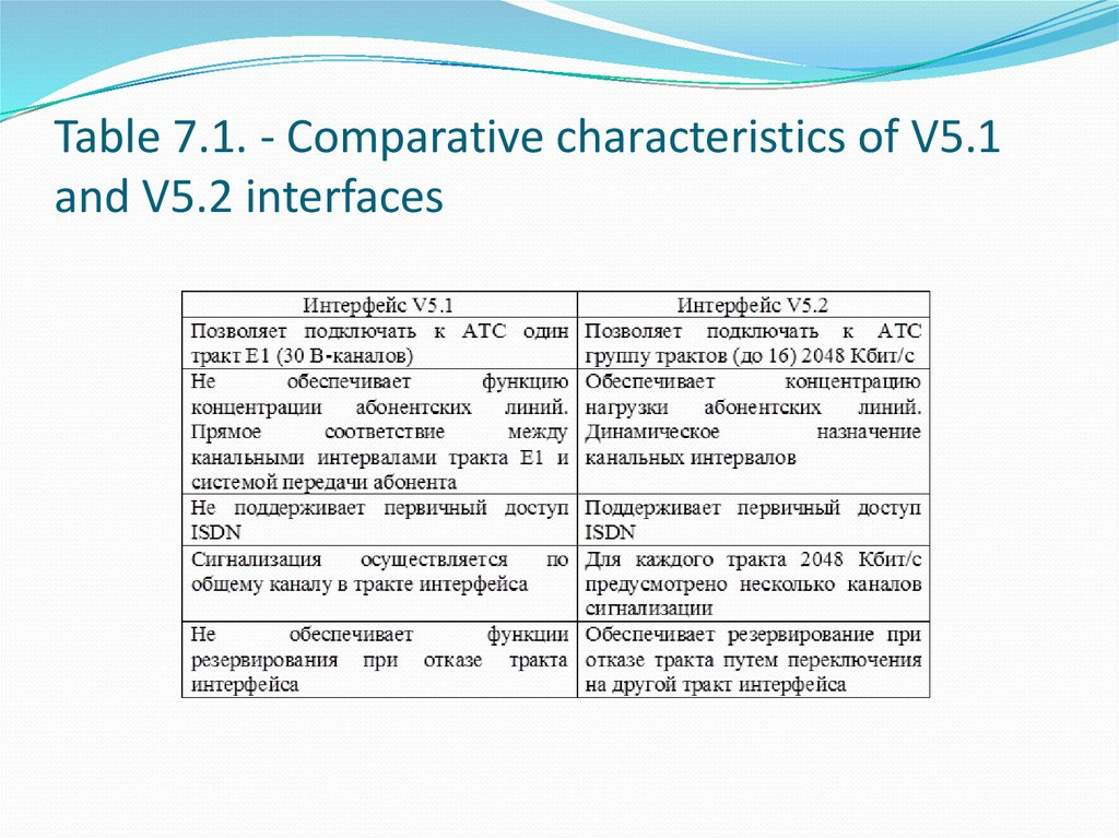Table 7.1. - Comparative characteristics of V5.1 and V5.2 interfaces