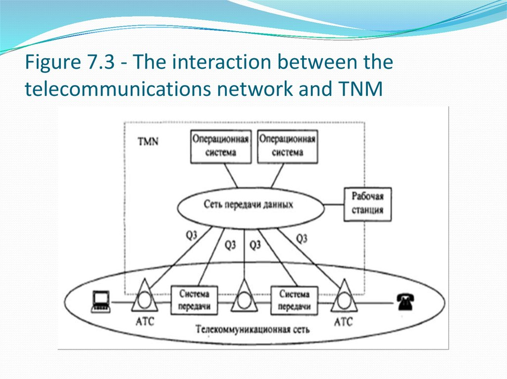 Figure 7.3 - The interaction between the telecommunications network and TNM