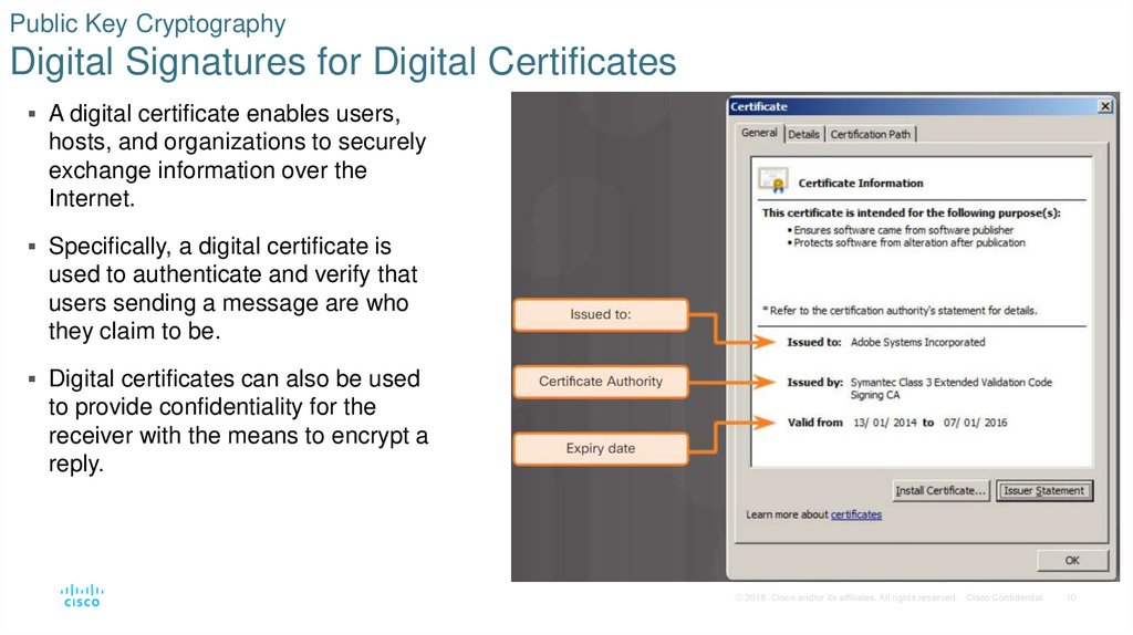 Public Key Cryptography Digital Signatures for Digital Certificates