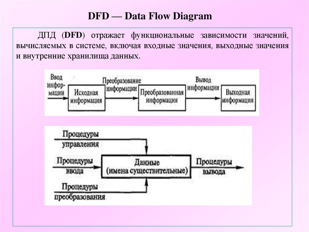 DFD — Data Flow Diagram
