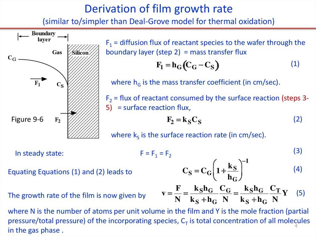 Chemical Vapor Deposition Cvd Online Presentation