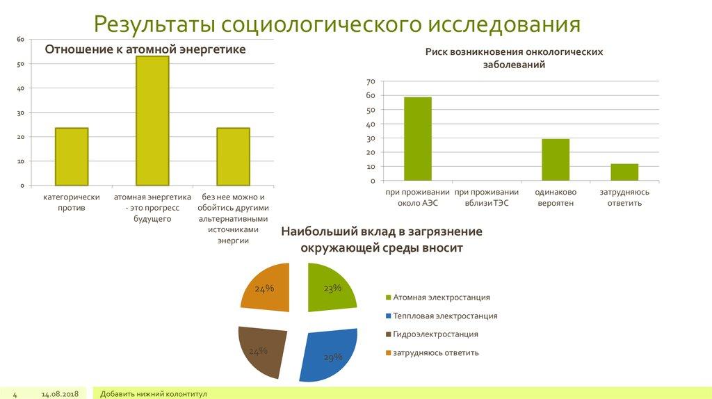 самые картинки результатов социологических опросов построенный недавно краснопресненский