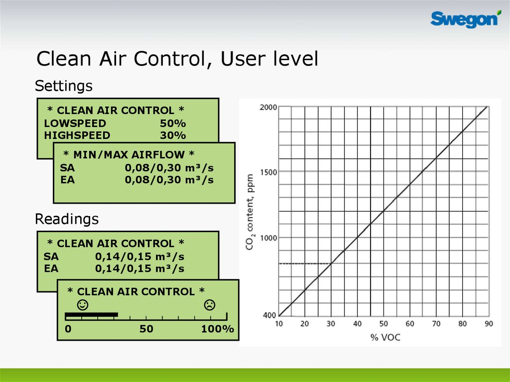 Clean Air Control, User level
