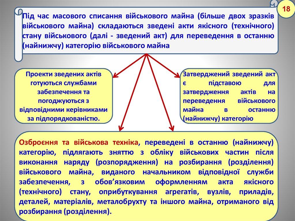 Акт оприбуткування металобрухту зразокdoc